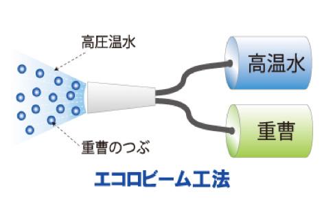 エコロビーム工法